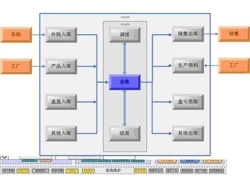金蝶K/3 WISE 供应商协同管理解决方案